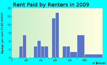 Herman rent paid by renters for apartments graph