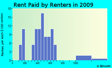 Eden rent paid by renters for apartments graph