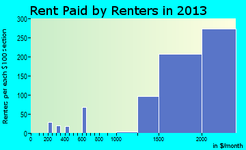 Calabasas rent paid by renters for apartments graph