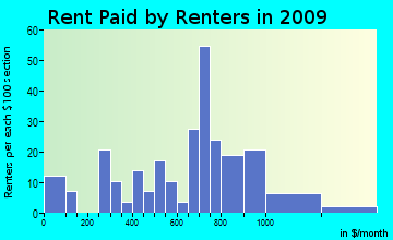 Taycheedah rent paid by renters for apartments graph