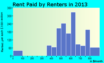 Calipatria rent paid by renters for apartments graph
