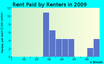 Mifflin rent paid by renters for apartments graph