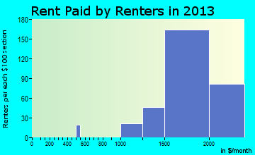 Camp Pendleton North rent paid by renters for apartments graph