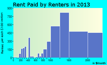Campbell rent paid by renters for apartments graph