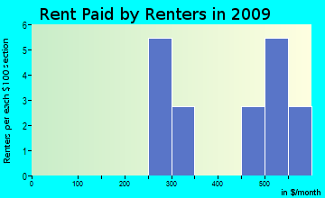 Schley rent paid by renters for apartments graph