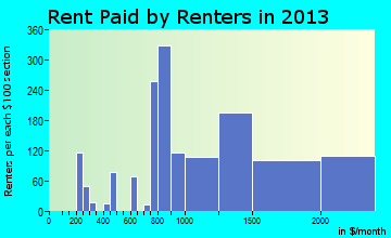 Carpinteria rent paid by renters for apartments graph
