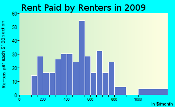 Woodruff rent paid by renters for apartments graph