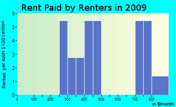 Osborn rent paid by renters for apartments graph
