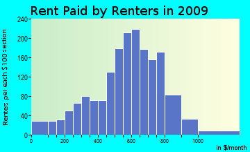 Central Colusa rent paid by renters for apartments graph