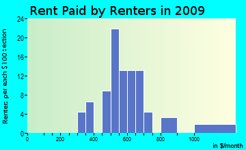 West Colusa rent paid by renters for apartments graph