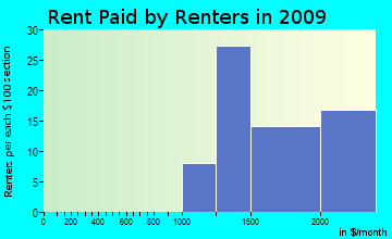 Briones rent paid by renters for apartments graph