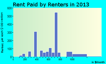 Baldwin rent paid by renters for apartments graph
