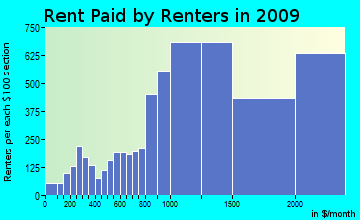 Palos Verdes rent paid by renters for apartments graph