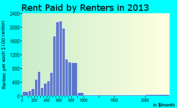 Fond du Lac rent paid by renters for apartments graph