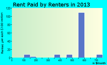 Forestville rent paid by renters for apartments graph