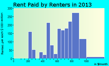 Holmen rent paid by renters for apartments graph