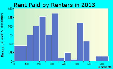 Lac du Flambeau rent paid by renters for apartments graph