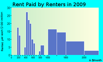 Coastal rent paid by renters for apartments graph
