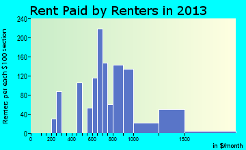 McFarland rent paid by renters for apartments graph