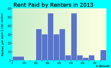 Mellen rent paid by renters for apartments graph