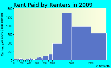 Trabuco rent paid by renters for apartments graph