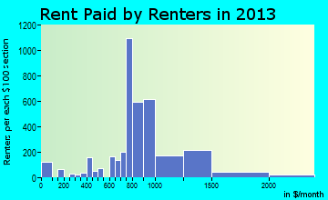New Berlin rent paid by renters for apartments graph