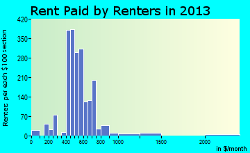 New London rent paid by renters for apartments graph