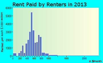 Oshkosh rent paid by renters for apartments graph