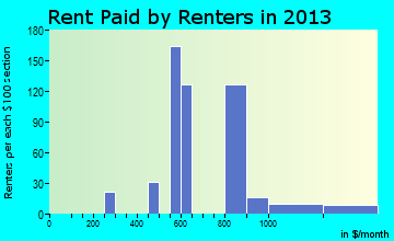 Rib Mountain rent paid by renters for apartments graph