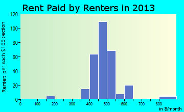 Shiocton rent paid by renters for apartments graph