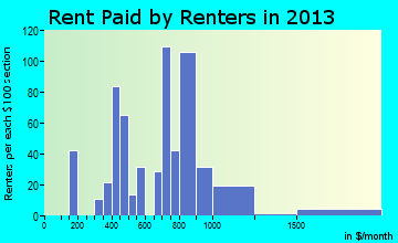 Silver Lake rent paid by renters for apartments graph