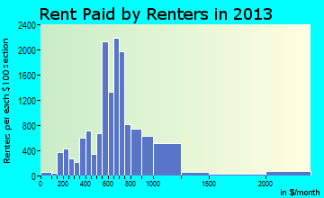 Casper rent paid by renters for apartments graph