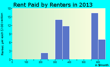 Cowley rent paid by renters for apartments graph