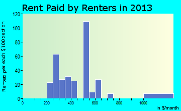 Dubois rent paid by renters for apartments graph