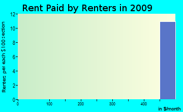 Johnstown rent paid by renters for apartments graph