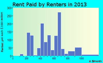 Rent paid by renters in 2015 in Mills, WY