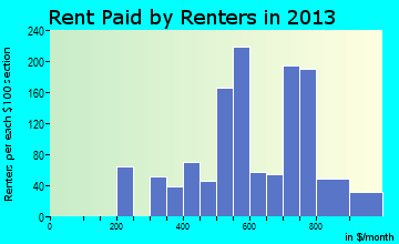 Powell rent paid by renters for apartments graph