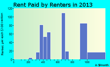 South Greeley rent paid by renters for apartments graph