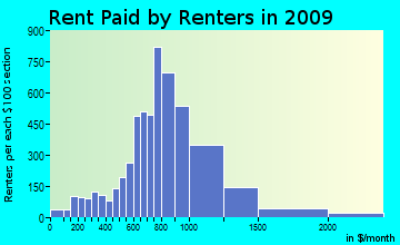 Paso Robles rent paid by renters for apartments graph
