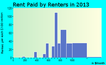 Wright rent paid by renters for apartments graph