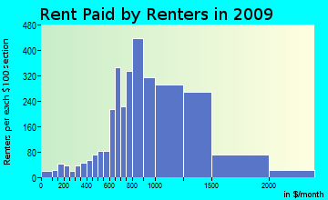 Russian River-Coastal rent paid by renters for apartments graph