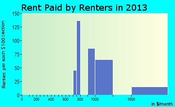 Silverthorne rent paid by renters for apartments graph