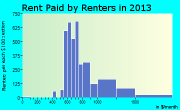 Sherrelwood rent paid by renters for apartments graph