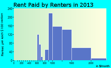 Superior rent paid by renters for apartments graph