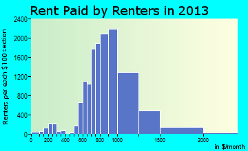 Thornton rent paid by renters for apartments graph