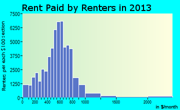 Mobile rent paid by renters for apartments graph