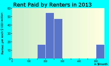 Walsh rent paid by renters for apartments graph