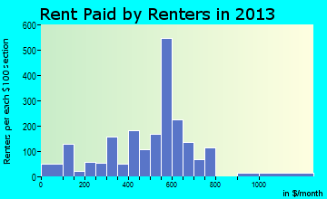Montevallo rent paid by renters for apartments graph