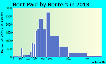 Westminster rent paid by renters for apartments graph