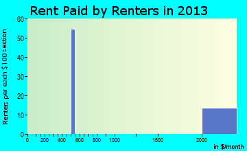 Cherry Hills Village rent paid by renters for apartments graph